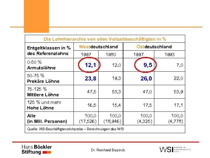 Die Lohnhierarchie von allen Vollzeitbeschäftigten in % Entgeltklassen in % des Referenzlohns Westdeutschland 1997