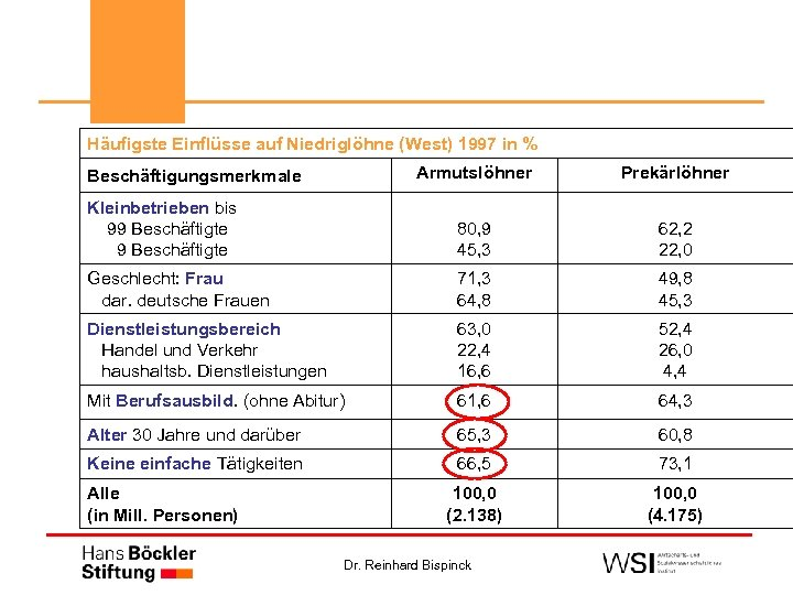 Häufigste Einflüsse auf Niedriglöhne (West) 1997 in % Armutslöhner Prekärlöhner Kleinbetrieben bis 99 Beschäftigte