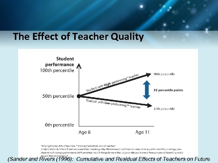 The Effect of Teacher Quality (Sander and Rivers (1996): Cumulative and Residual Effects of