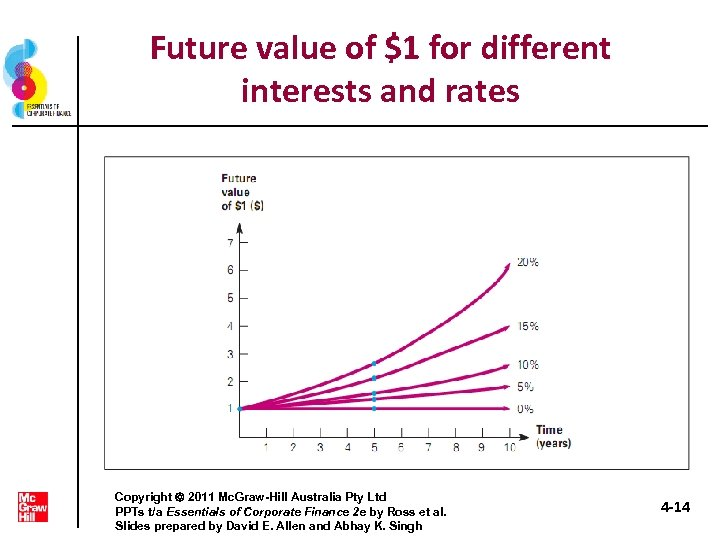 Future value of $1 for different interests and rates Copyright 2011 Mc. Graw-Hill Australia