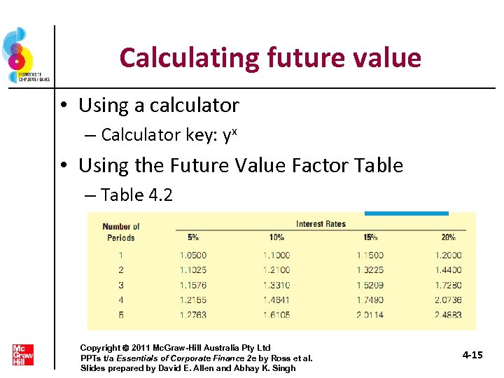 Calculating future value • Using a calculator – Calculator key: yx • Using the