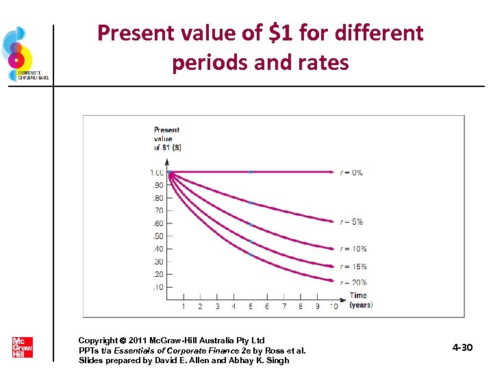 Present value of $1 for different periods and rates Copyright 2011 Mc. Graw-Hill Australia