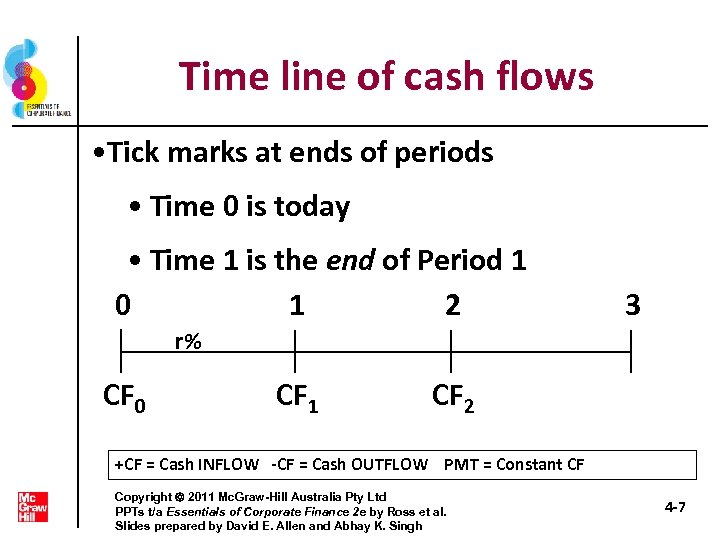 Time line of cash flows • Tick marks at ends of periods • Time