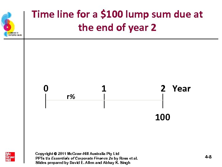 Time line for a $100 lump sum due at the end of year 2