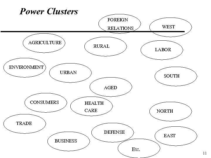 Power Clusters FOREIGN RELATIONS AGRICULTURE RURAL WEST LABOR ENVIRONMENT URBAN SOUTH AGED CONSUMERS HEALTH