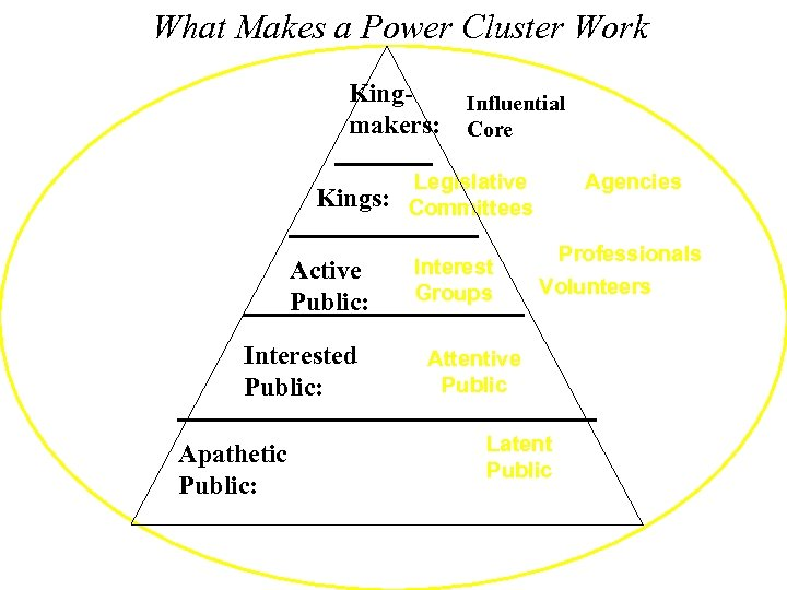 What Makes a Power Cluster Work Kingmakers: Kings: Active Public: Interested Public: Apathetic Public: