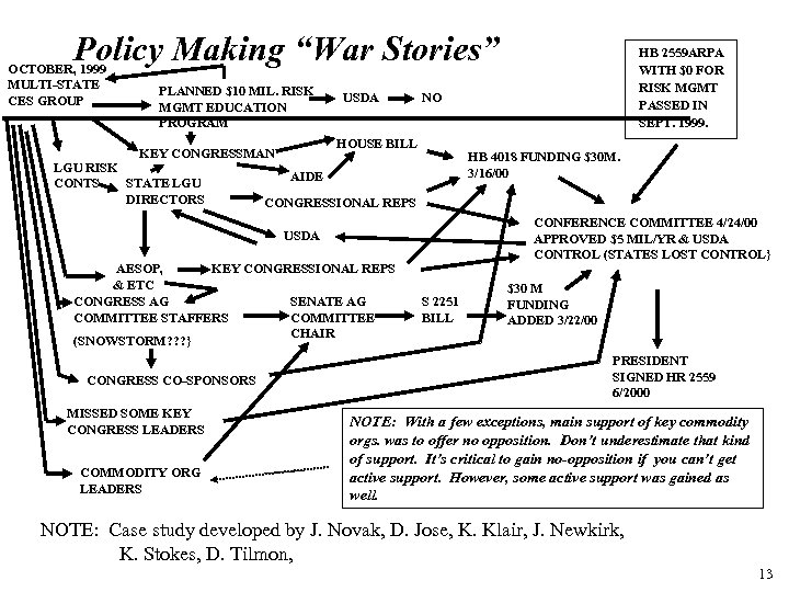 "Policy Making ""War Stories"" OCTOBER, 1999 MULTI-STATE CES GROUP PLANNED $10 MIL. RISK MGMT"