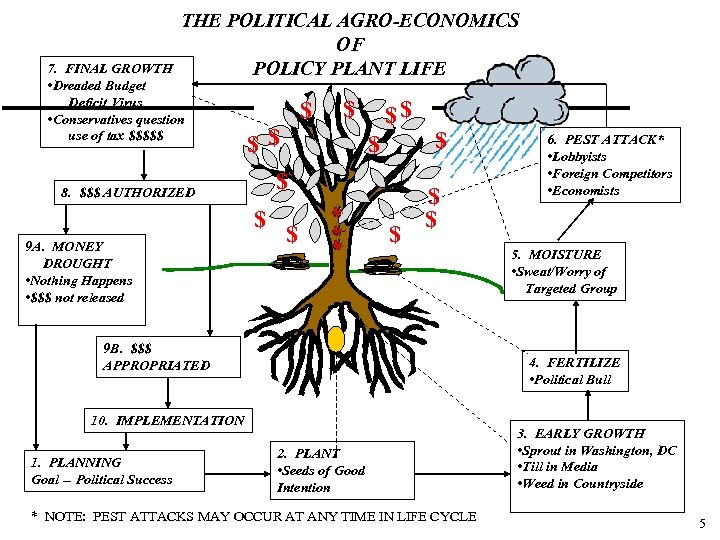 THE POLITICAL AGRO-ECONOMICS OF POLICY PLANT LIFE 7. FINAL GROWTH • Dreaded Budget Deficit