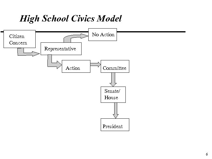 High School Civics Model No Action Citizen Concern Representative Action Committee Senate/ House President