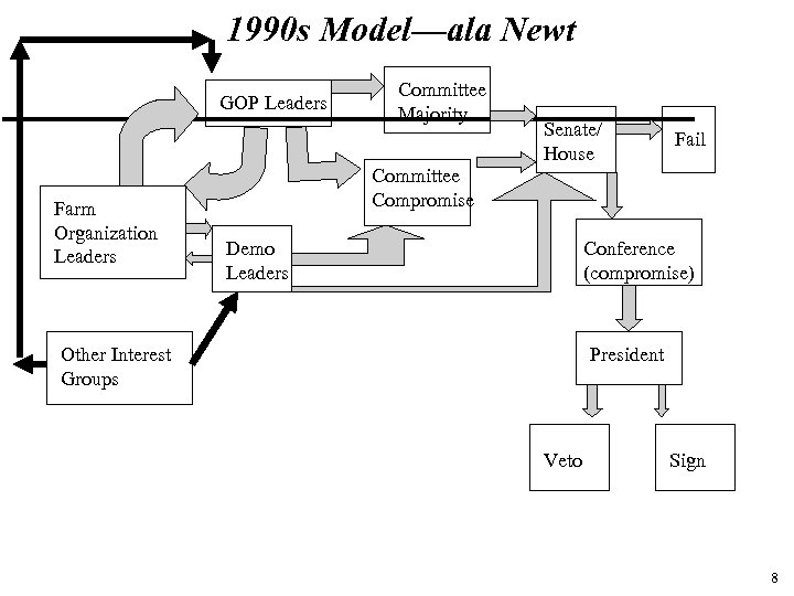 1990 s Model—ala Newt GOP Leaders Farm Organization Leaders Committee Majority Senate/ House Fail