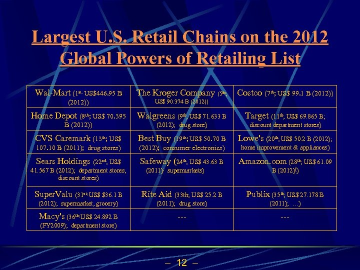 Largest U. S. Retail Chains on the 2012 Global Powers of Retailing List Wal-Mart