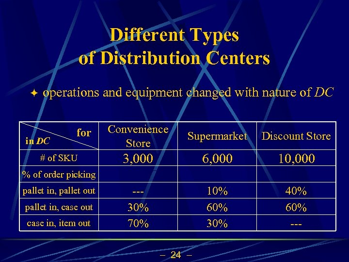 Different Types of Distribution Centers ö operations and equipment changed with nature of DC