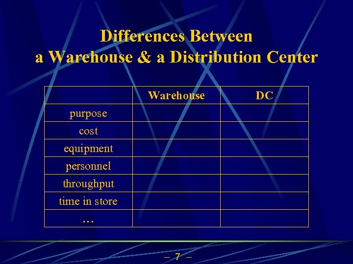 Differences Between a Warehouse & a Distribution Center Warehouse purpose cost equipment personnel throughput