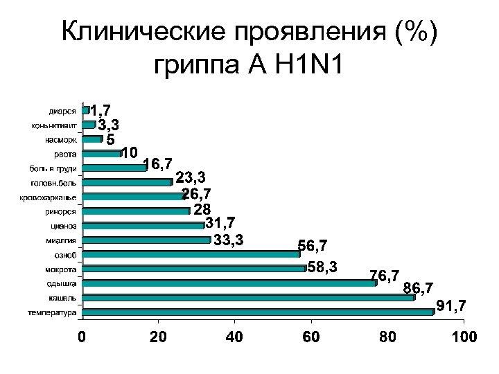 Клинические проявления (%) гриппа А H 1 N 1