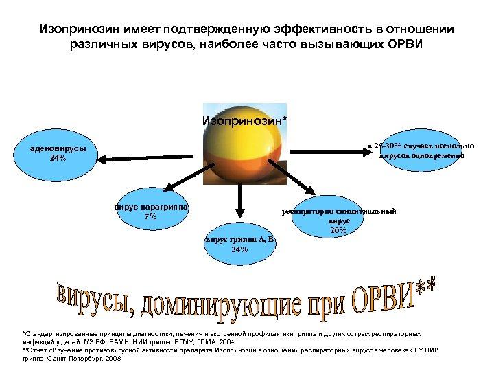 Изопринозин имеет подтвержденную эффективность в отношении различных вирусов, наиболее часто вызывающих ОРВИ Изопринозин* в