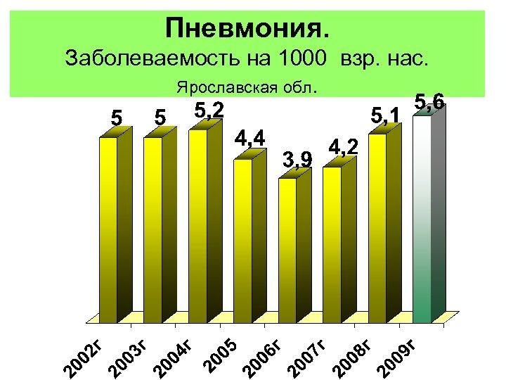 Пневмония. Заболеваемость на 1000 взр. нас. Ярославская обл.