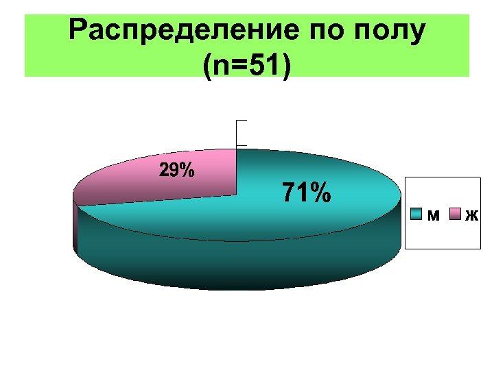 Распределение по полу (n=51)