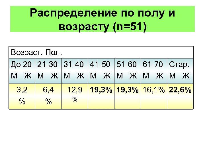 Распределение по полу и возрасту (n=51) Возраст. Пол. До 20 21 -30 31 -40