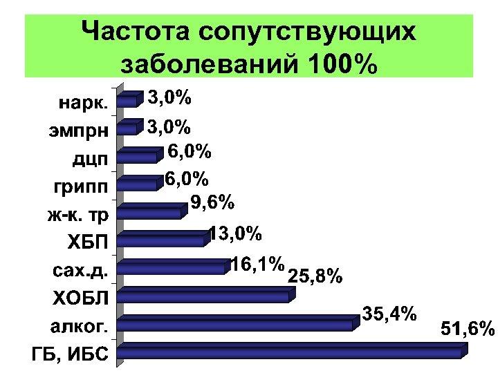 Частота сопутствующих заболеваний 100%