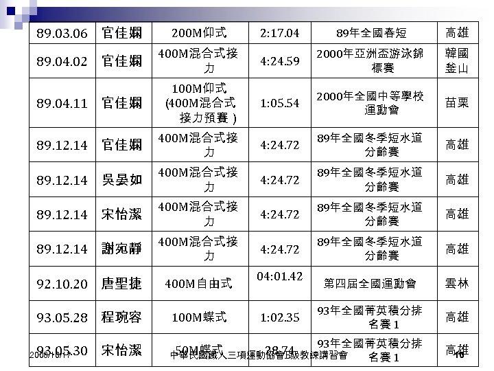 89. 03. 06 官佳嫻 200 M仰式 2: 17. 04 89年全國春短 高雄 89. 04. 02