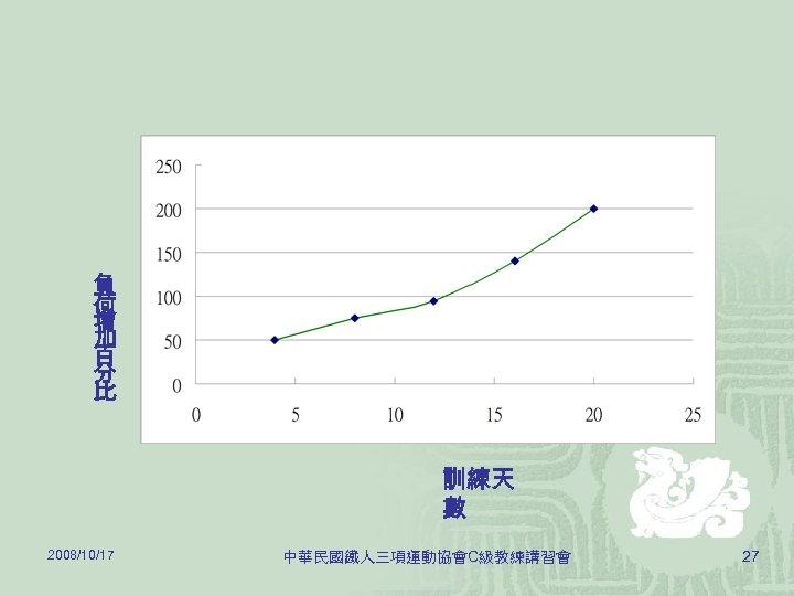 負 荷 增 加 百 分 比 訓練天 數 2008/10/17 中華民國鐵人三項運動協會C級教練講習會 27
