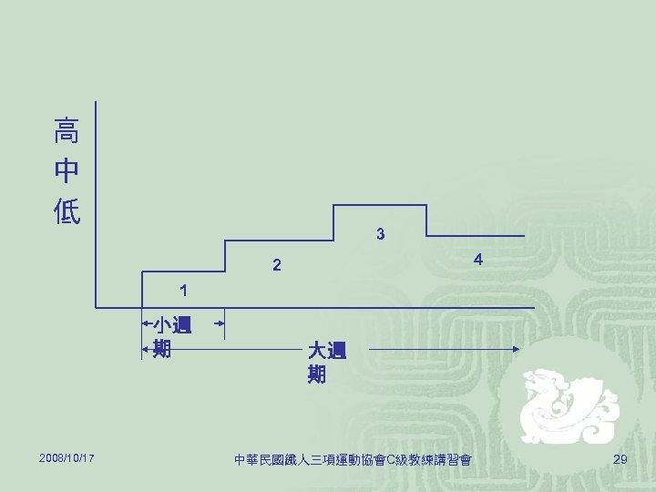 高 中 低 3 4 2 1 小週 期 2008/10/17 大週 期 中華民國鐵人三項運動協會C級教練講習會 29