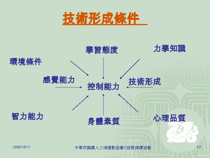 技術形成條件 力學知識 學習態度 環境條件 感覺能力 智力能力 2008/10/17 控制能力 技術形成 身體素質 中華民國鐵人三項運動協會C級教練講習會 心理品質 77