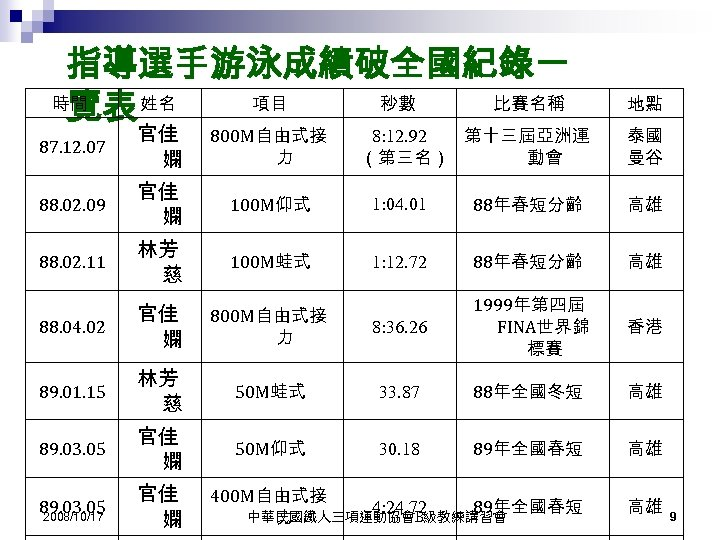 指導選手游泳成績破全國紀錄一 時間 項目 秒數 比賽名稱 覽表 姓名 地點 87. 12. 07 官佳 嫻 800