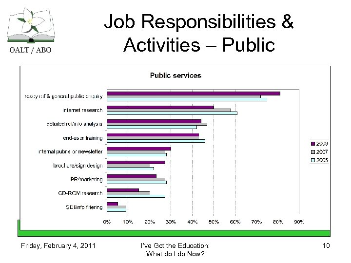 Job Responsibilities & Activities – Public Friday, February 4, 2011 I've Got the Education: