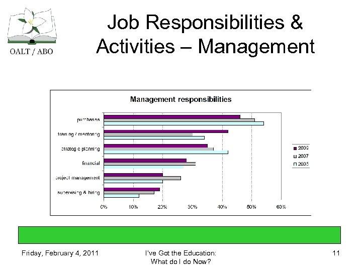 Job Responsibilities & Activities – Management Friday, February 4, 2011 I've Got the Education: