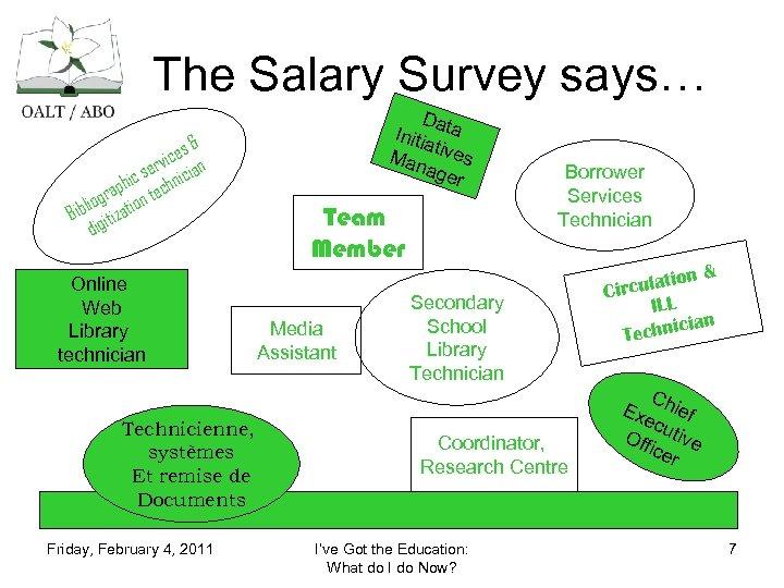 The Salary Survey says… & ices n v ser nicia ic aph n tech