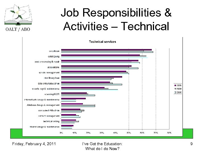Job Responsibilities & Activities – Technical Friday, February 4, 2011 I've Got the Education: