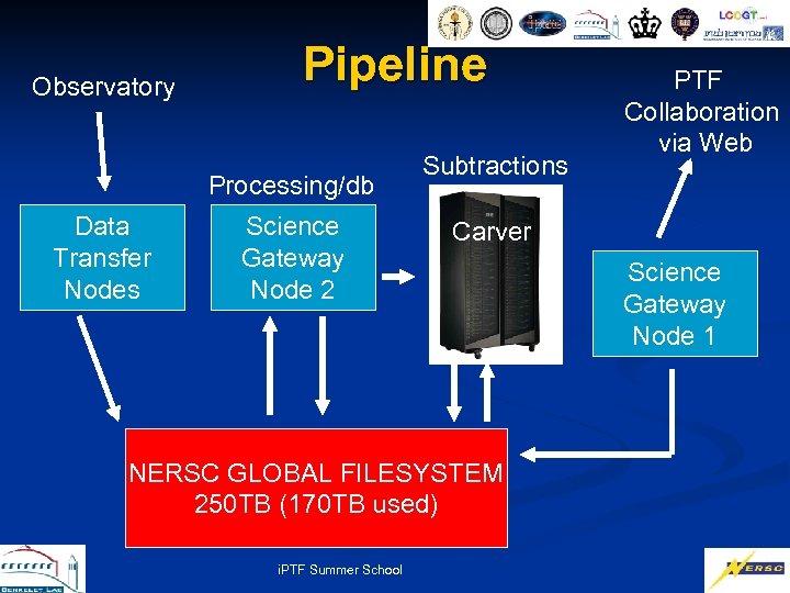 Observatory Pipeline Processing/db Data Transfer Nodes Science Gateway Node 2 Subtractions Carver NERSC GLOBAL