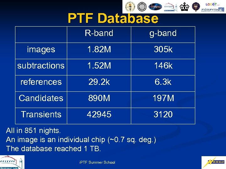 PTF Database R-band g-band images 1. 82 M 305 k subtractions 1. 52 M