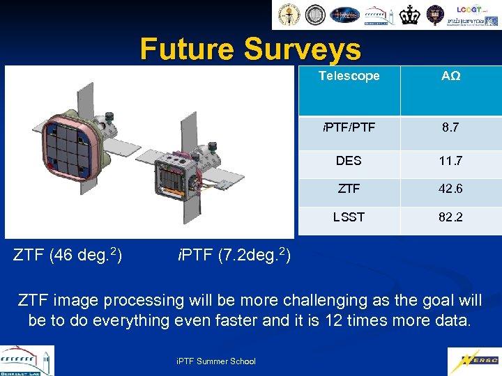Future Surveys Telescope i. PTF/PTF 8. 7 DES 11. 7 ZTF 42. 6 LSST
