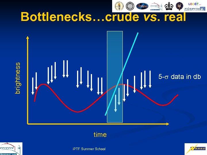 brightness Bottlenecks…crude vs. real 5 - data in db time i. PTF Summer School