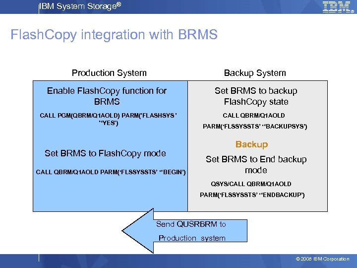 IBM System Storage® Flash. Copy integration with BRMS Production System Backup System Enable Flash.