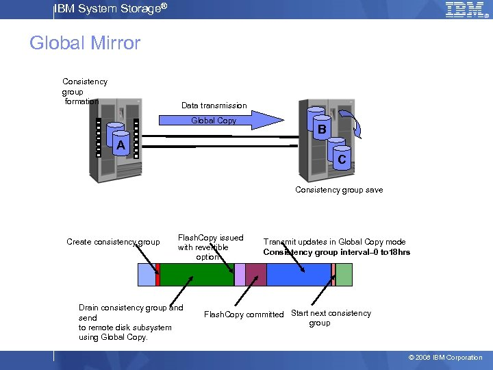 IBM System Storage® Global Mirror Consistency group formation Data transmission 1 Global Copy 1