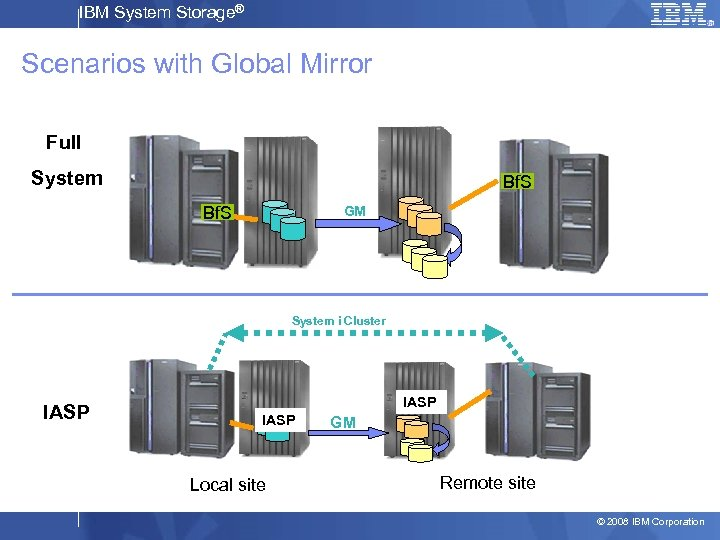 IBM System Storage® Scenarios with Global Mirror Full System Bf. S GM System i