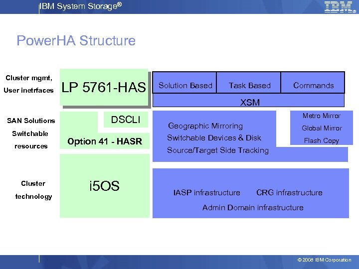 IBM System Storage® Power. HA Structure Cluster mgmt, User inetrfaces LP 5761 -HAS Solution