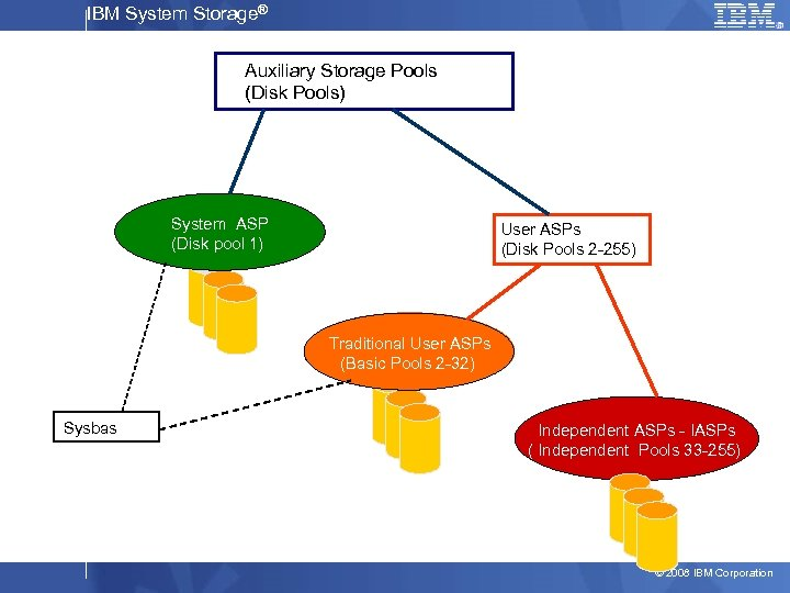 IBM System Storage® Auxiliary Storage Pools (Disk Pools) System ASP (Disk pool 1) User