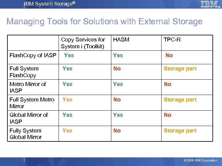 IBM System Storage® Managing Tools for Solutions with External Storage Copy Services for System