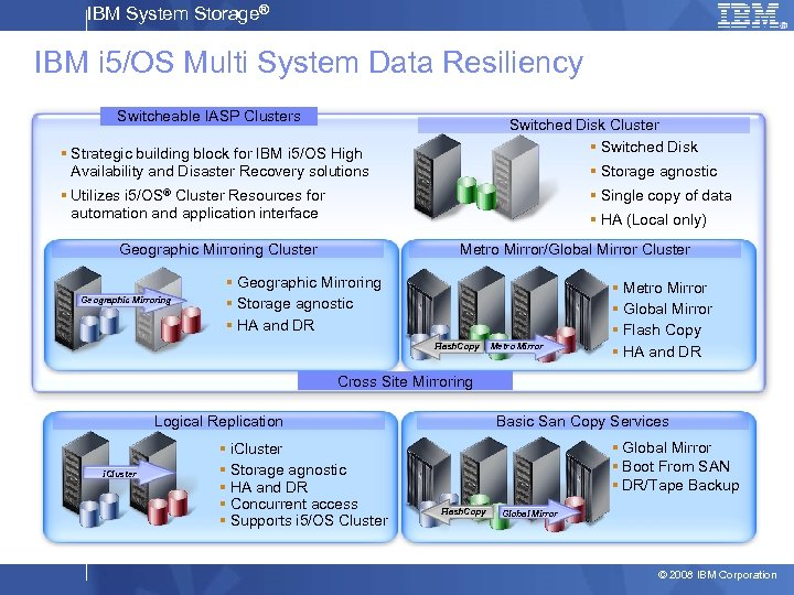 IBM System Storage® IBM i 5/OS Multi System Data Resiliency Switcheable IASP Clusters Switched