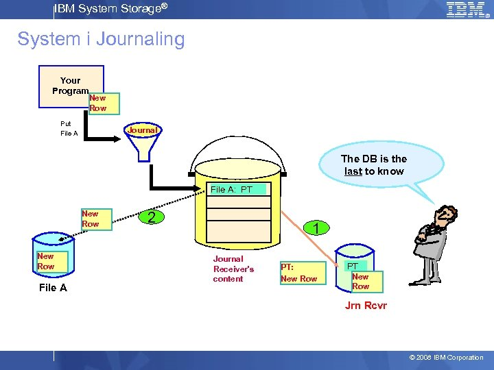 IBM System Storage® System i Journaling Your Program New Row Put File A Journal