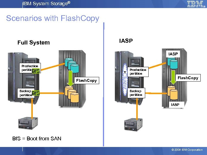 IBM System Storage® Scenarios with Flash. Copy IASP Full System IASP Bf. S Flash.