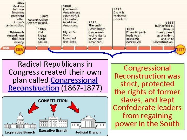 Reconstruction: 1865 -1877 Radical Republicans in Congress created their own plan called Congressional Reconstruction