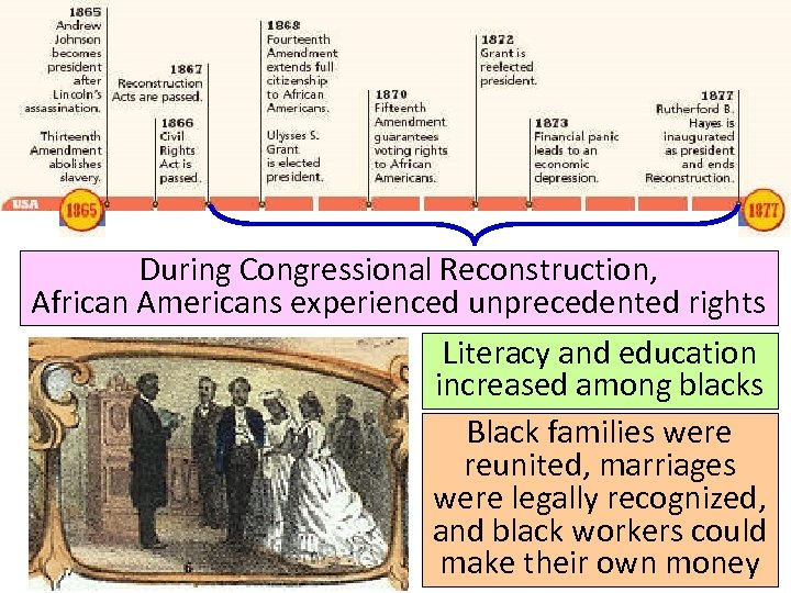 During Congressional Reconstruction, African Americans experienced unprecedented rights Literacy and education increased among blacks