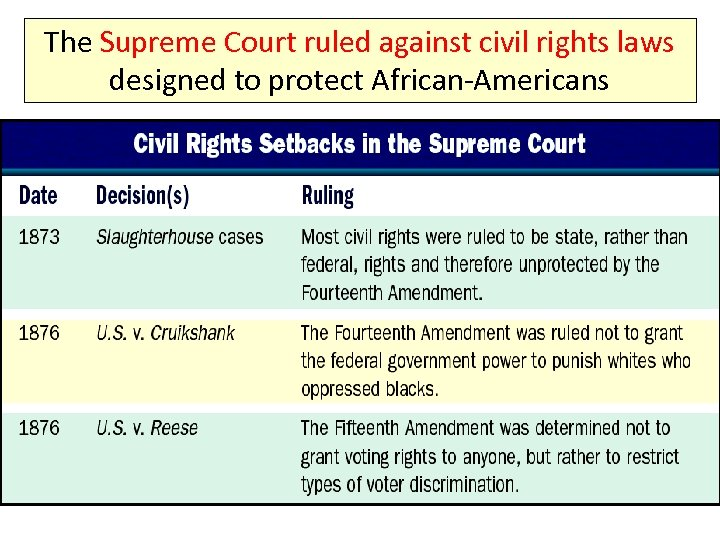 The Supreme Court ruled against civil rights laws designed to protect African-Americans