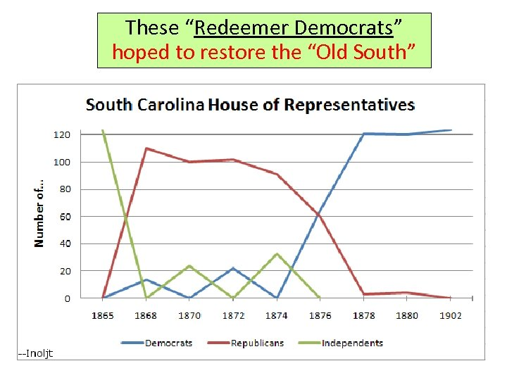 "These ""Redeemer Democrats"" hoped to restore the ""Old South"""