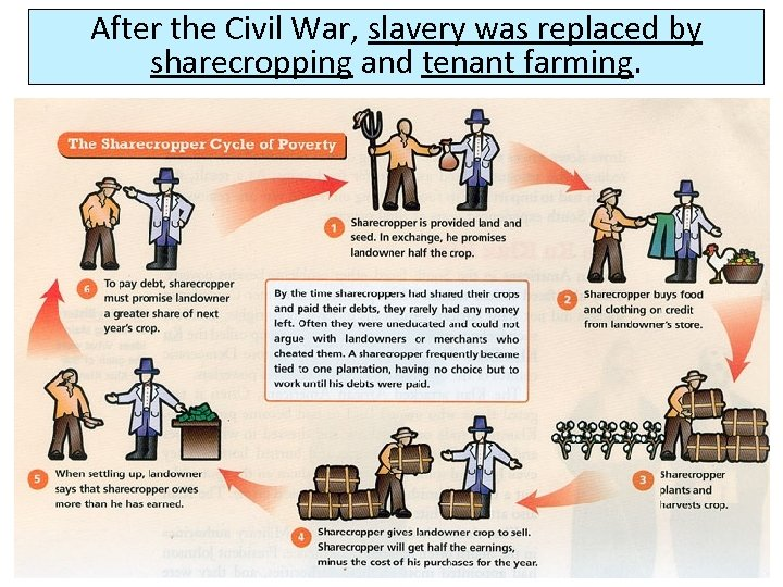After the Civil War, slavery was replaced by sharecropping and tenant farming.